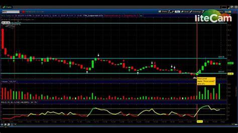 pattern day trader ameritrade day trading papertrading ameritrade short selling a stock