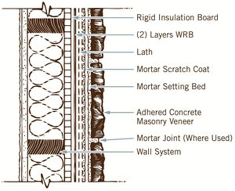 stone veneer wall section alf img showing gt stone veneer wall construction