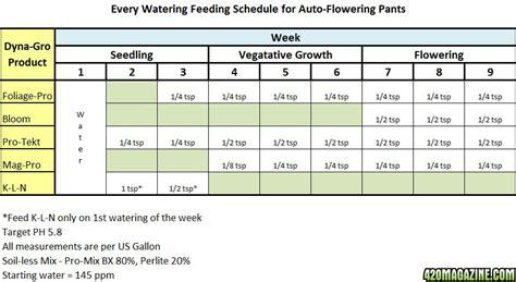 Feeder Dates Farside05 S 2nd Auto Grow Journal Strains