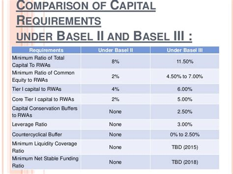 capital requirements banks basel iii and its impact on banking system in india