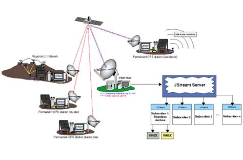 Satellite Vsat vsat network diagram choice image diagram writing sle