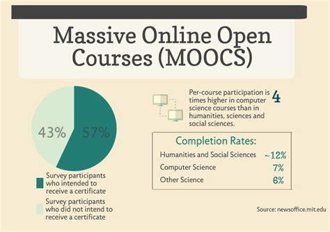Mooc Harvard Mba by Moocs Growing In Scope Popular Among Teachers Study
