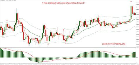 5 min scalping with ema channel and MACD   Learn Forex Trading