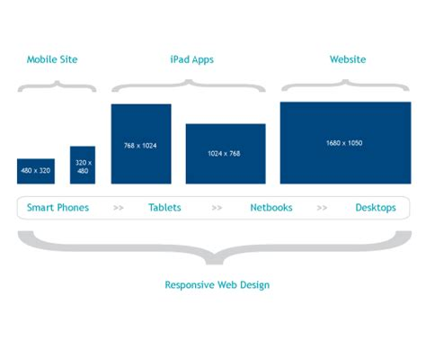 responsive web design layout sizes new responsive web design indianapolis web desgin
