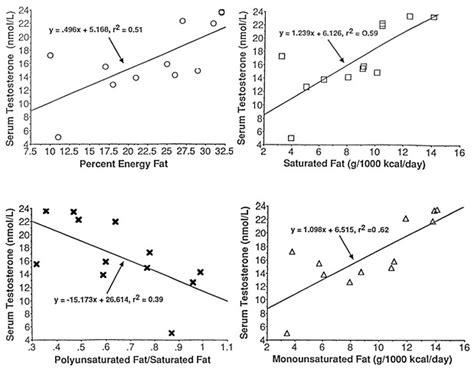 healthy fats increase testosterone 52 best ways to increase testosterone levels naturally and