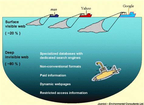 imagenes de la web profunda deep web el mundo de la informaci 211 n prohibida y la