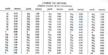 30 to meters esther s quilt blog conversion chart