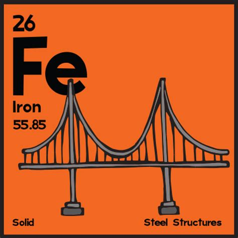 Symbol For Iron On Periodic Table by Iron The Classic Periodic Table Illustrated Angry Squirrel Studio