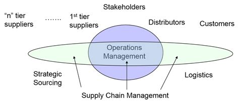 Operation And Supply Management supply chain operations and supply chain management