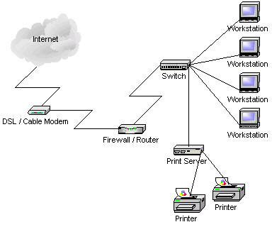 home and small business network design west it solutions network repair and installation