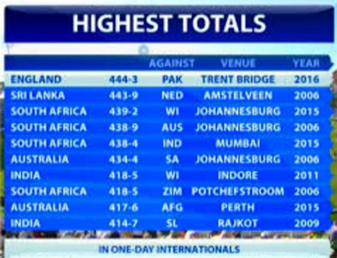 cricket highest score what is the highest score in odi cricket
