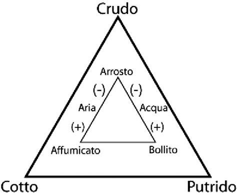 il triangolo testo il triangolo culinario di l 233 vi strauss
