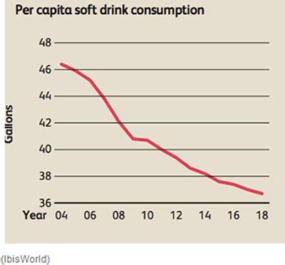 coke vs. pepsi: by the numbers nasdaq.com