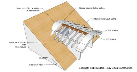 anatomy arched roof roof framing geometry eyebrow barrel dormer structural