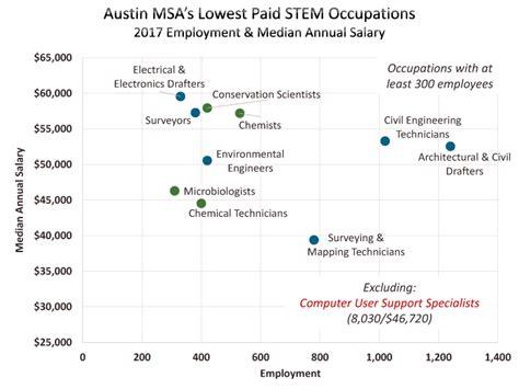 occupational employment salaries stem austin chamber