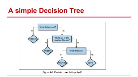 multiclassification with decision tree in spark mllib 1 3