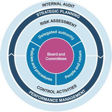 corporate governance framework diagram corporate governance framework diagram search