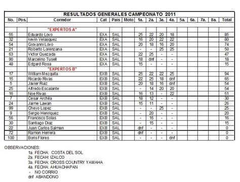 ceonato pilsener 2016 tabla acumulada serie a ceonato 2016 tabla acumulada