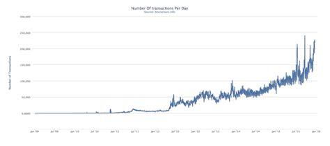 bitcoin usage bitcoin s big challenge in 2016 reaching 100 million users