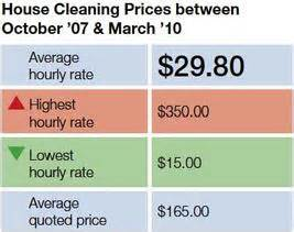 House cleaning printable average house cleaning price list
