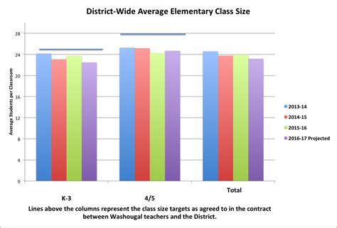 Average Course Size Mba Programs by Enrollment And Class Size Update Wsd