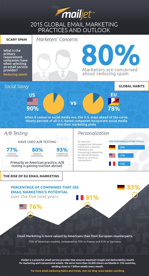 Email Marketing 1 by 2015 Email Marketing Practices Infographic