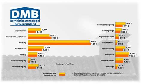 Mietnebenkosten Durchschnitt betriebskostenspiegel