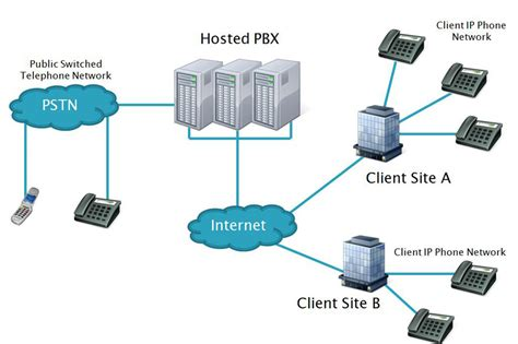 mobile voip providers voip providers in bangalore isp in bangalore bengaluru