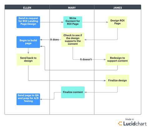 project management methodology template complete guide to waterfall project management methodology