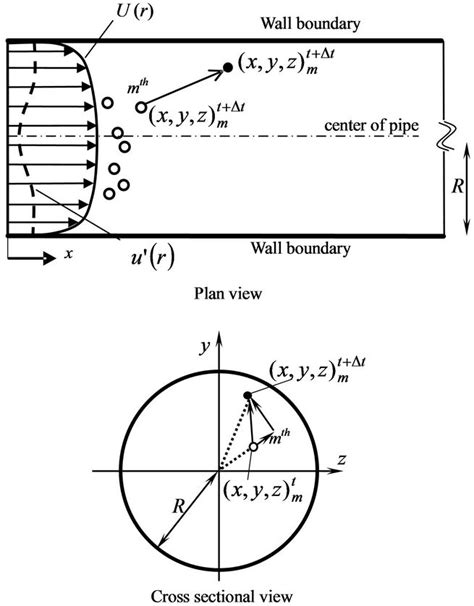cross sectional area pipe discrete tracer point method to evaluate turbulent