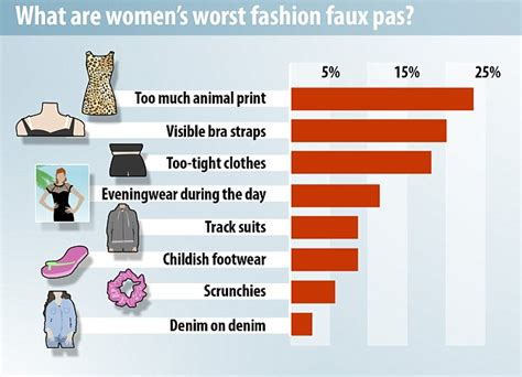 Take A Fashion Survey At The Bargain by Ebay Survey Reveals S Worst Fashion Faux Pas Daily