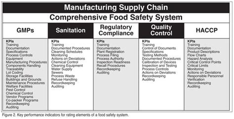 Fsma Food Safety Plan Template Yahoo Image Search Results Food Drink Pinterest Food Fsma Food Safety Plan Template
