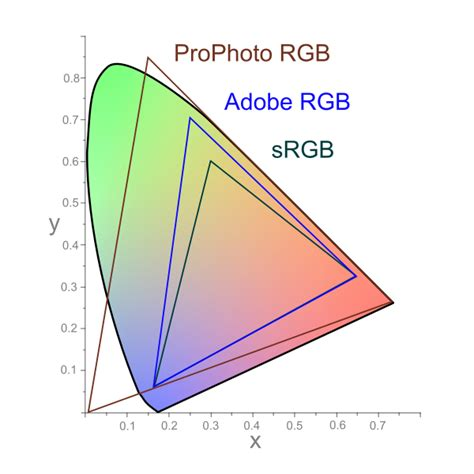 rgb color space advanced color theory what is color management