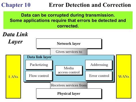 Correction Type error detection and correction