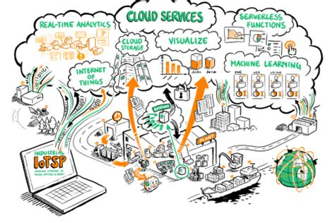 IoTSP ? Industrial Internet of Things Services and People   RISE SICS