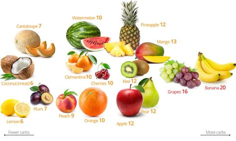 carbohydrates in vegetables low carb fruits and berries the best and the worst