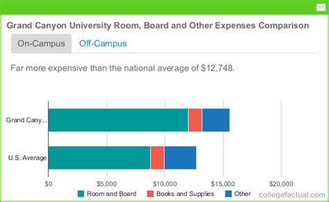 Grand Mba Cost Of Attendance by Grand Room And Board Costs
