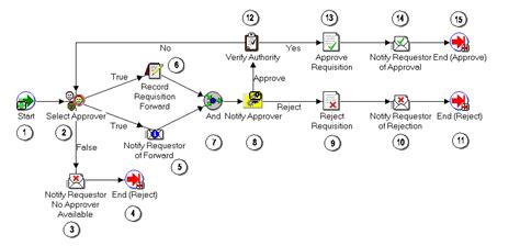 requisition approval workflow summary of the requisition approval process oracle