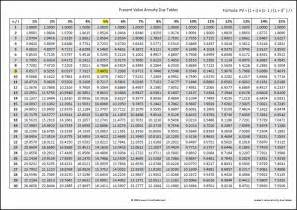 present value annuity due tables