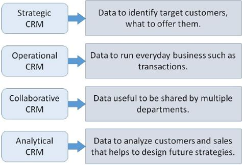 tutorialspoint business analysis crm implementing crm projects