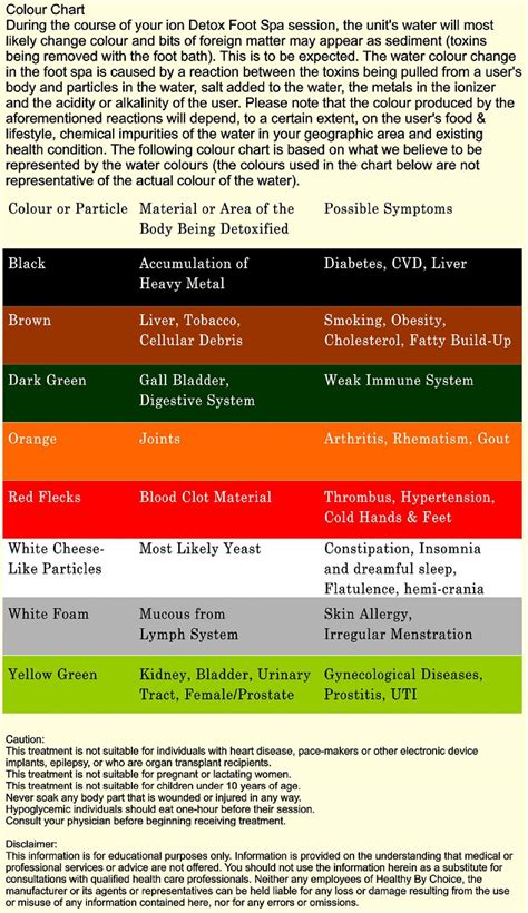 Detox Color Chart by Ionic Detox Therapy Healthy By Choice