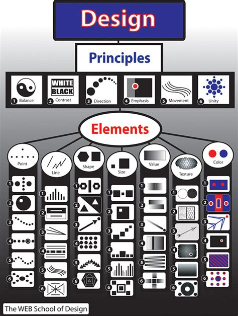design elements and principles poster elements and principles of design poster on adweek talent
