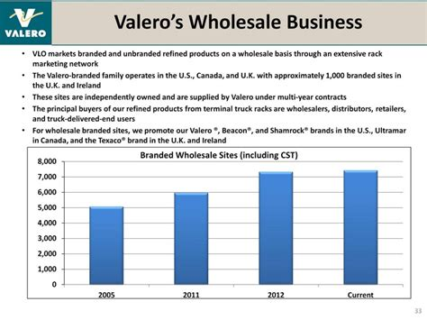 Ultramar Rack Price valero s growth in processing volumes of cost advantaged u