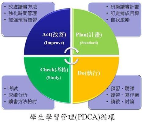 Pdca管理循環ppt範例 Ppt 愛淘生活 Pdca Ppt