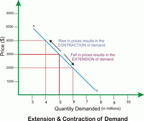 changes in demand   extension, contraction, fall , rise