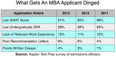 Jd Mba School Ranking Gpa by Low Gmat Top Reason For Getting Dinged