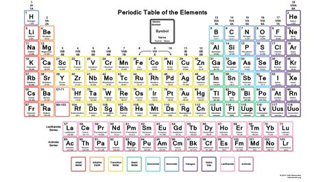 printable periodic table large print printable periodic tables for chemistry science notes
