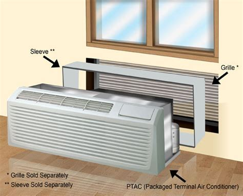 hotel room heating and cooling units ptac packaged terminal air conditioners air conditioners buying guide