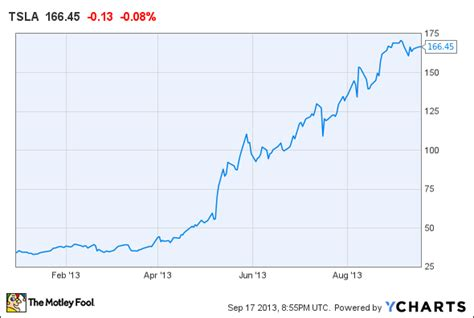 Will Tesla Stock Split Tesla S Moat Might Not Be As As You Think Aol Finance