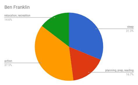 S Day Summary Ben Franklin S Day Summary As A Pie Chart Marlies Cohen